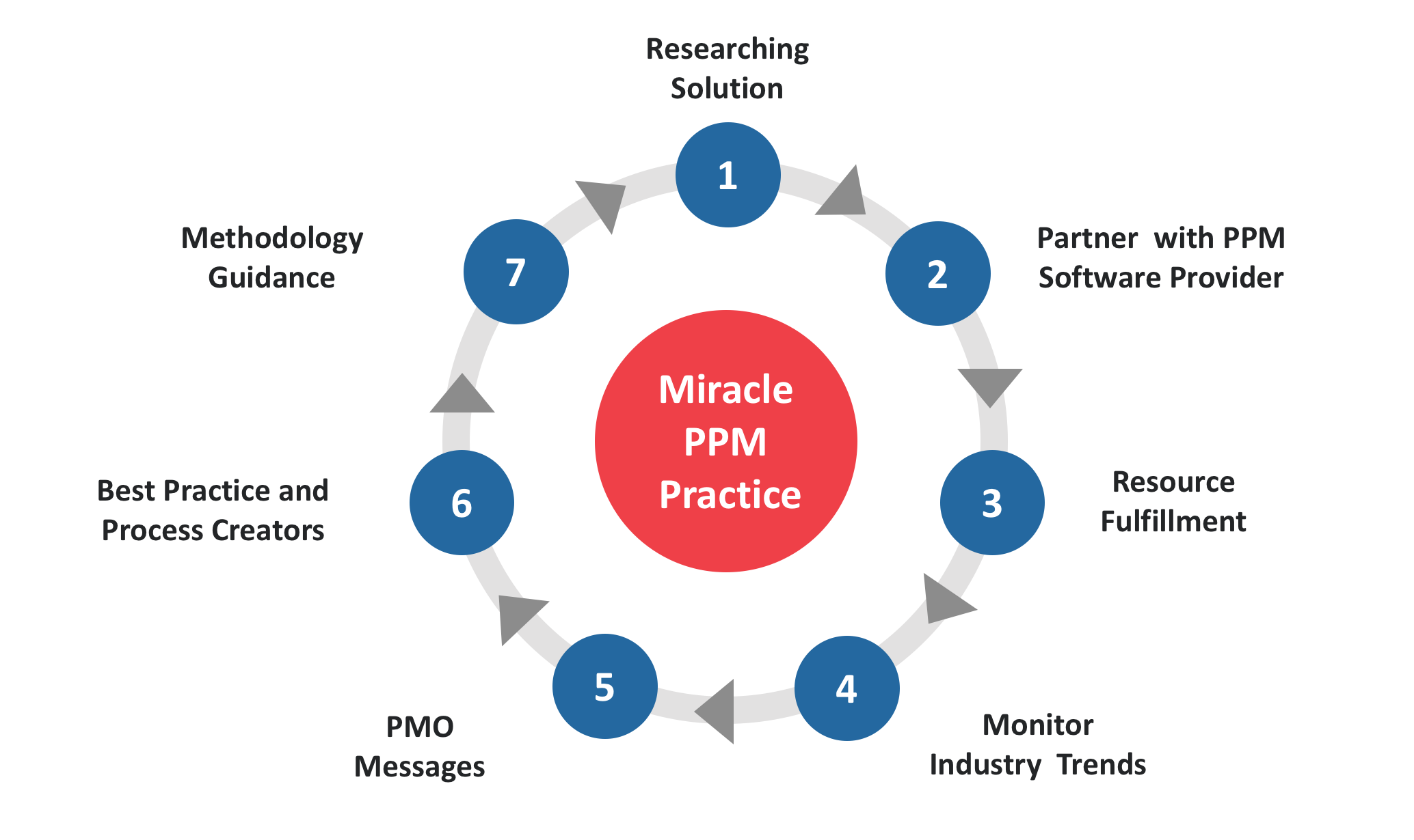 Miracle PPM practice