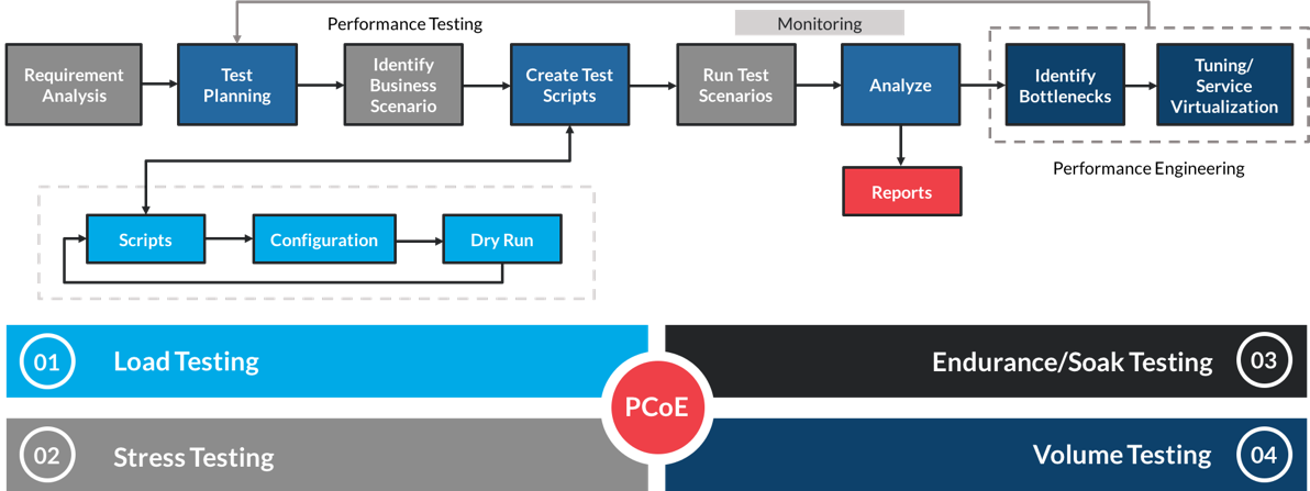 PerformanceEngineering