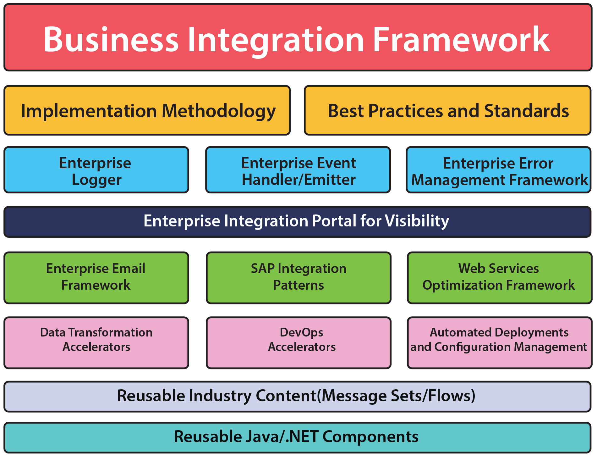 Integration-Framework