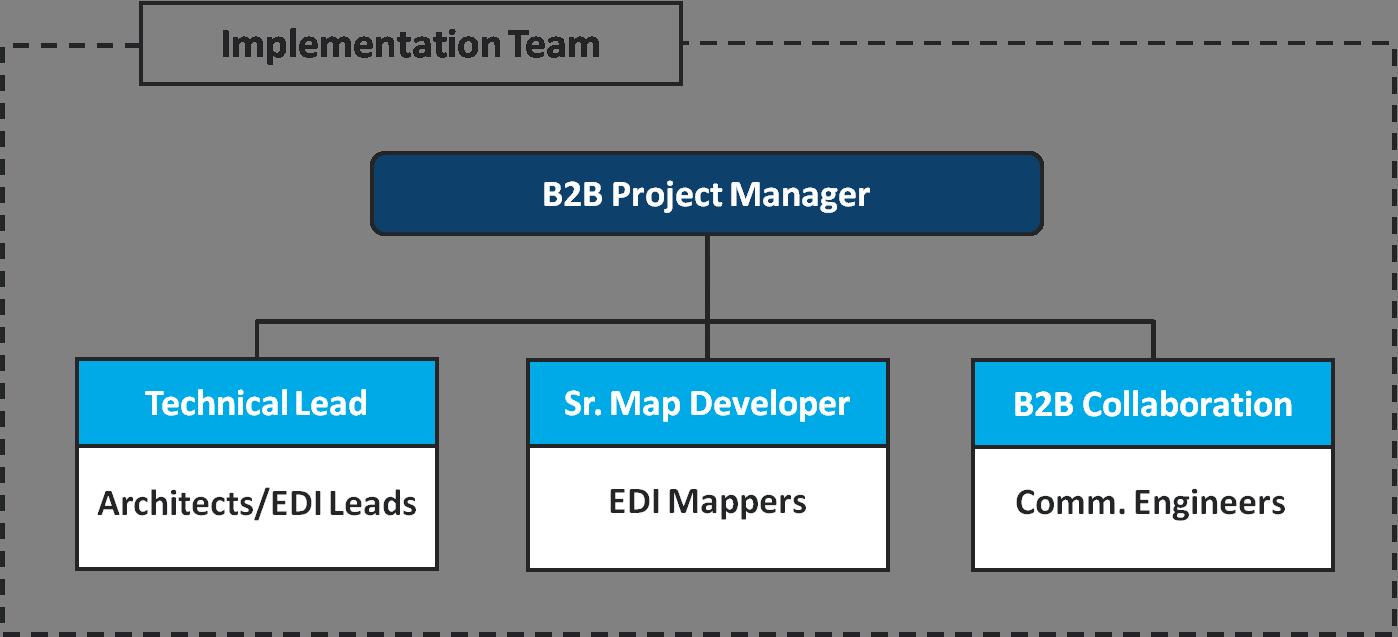 B2BI Implementation Team