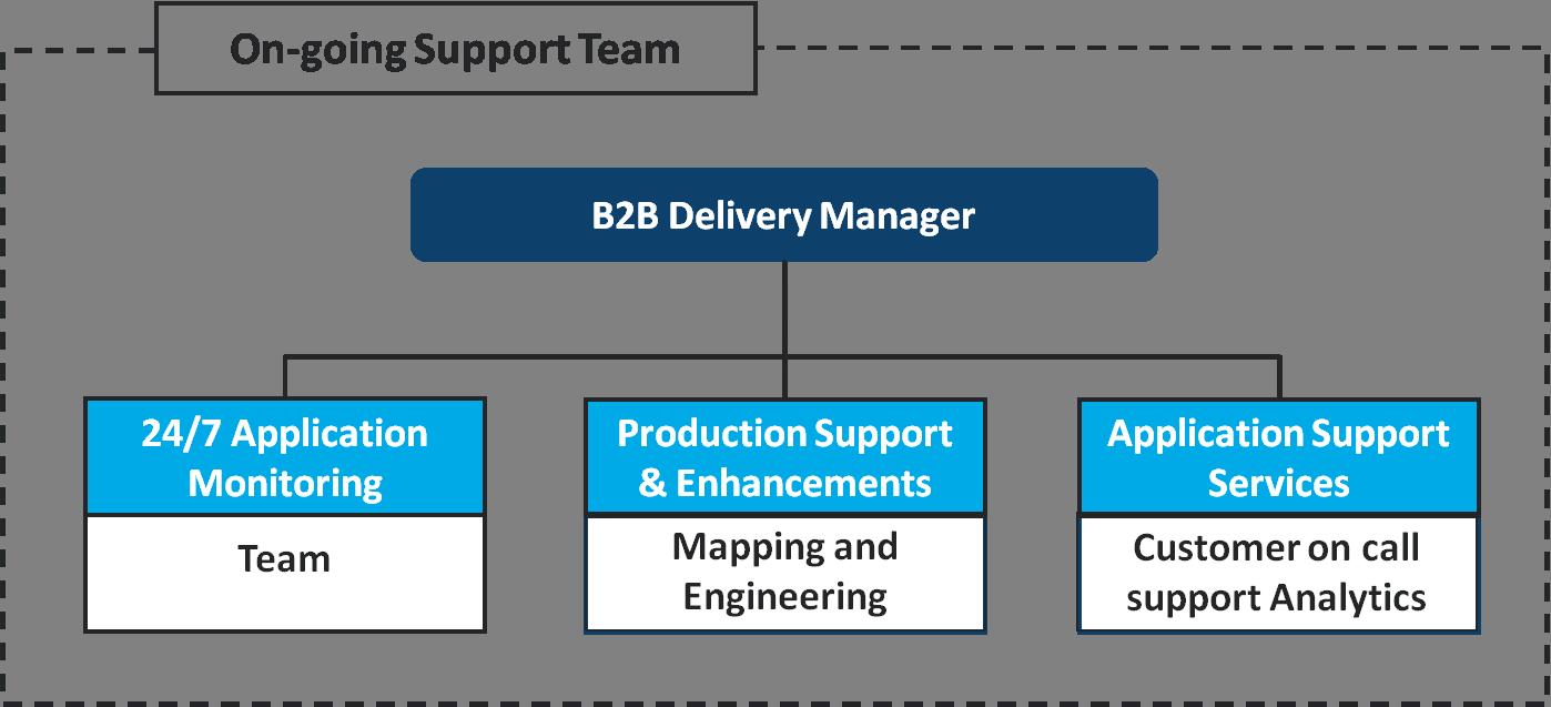 B2BI on goling Support Team