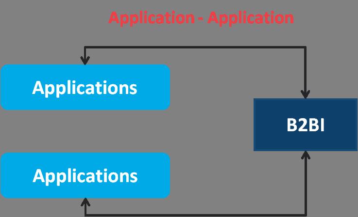 B2BI Application-Application