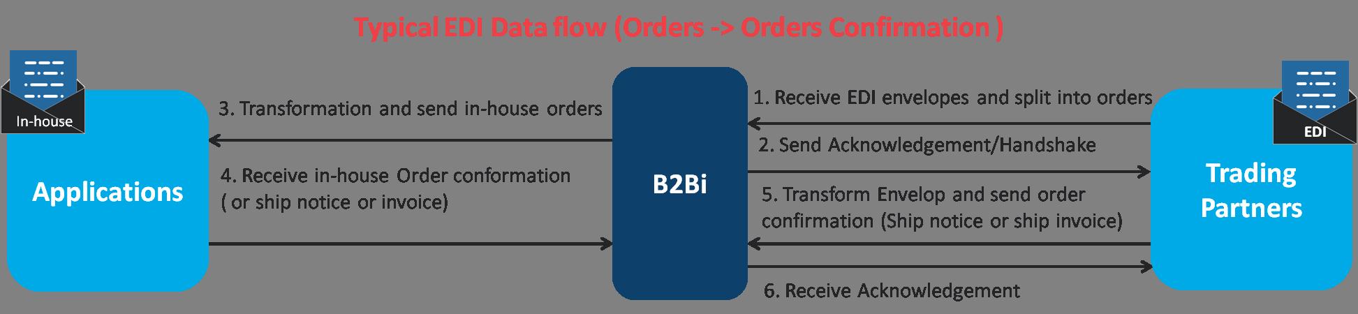 B2BI Typical EDI Data flow