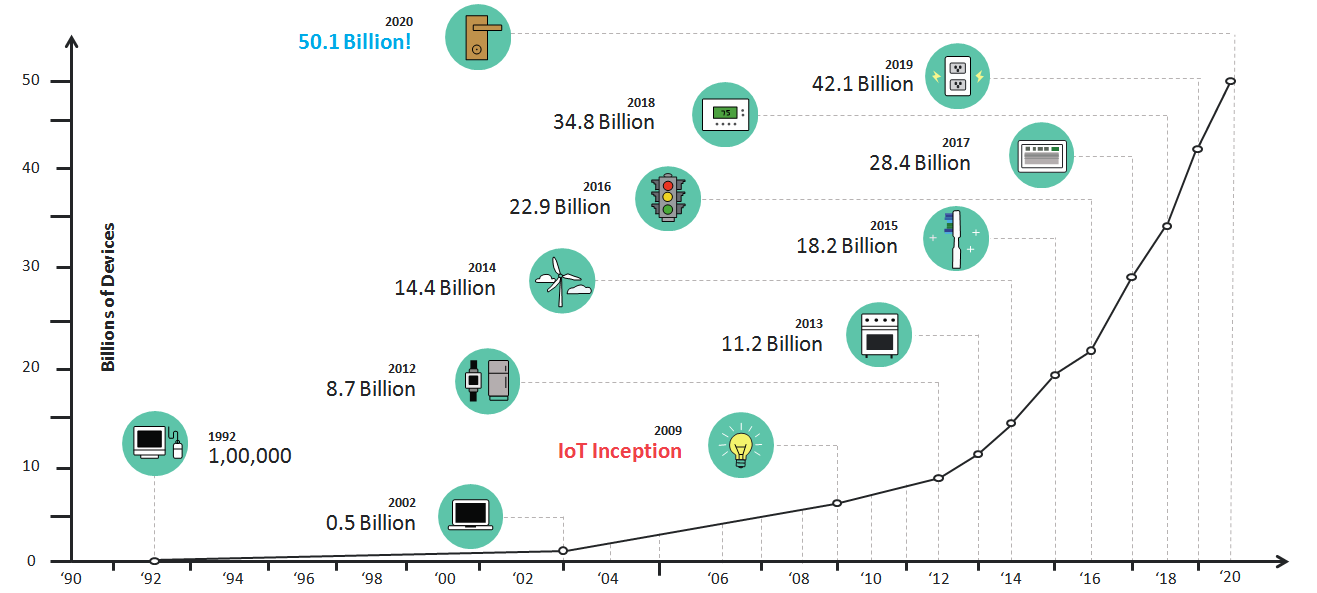 IoT inception