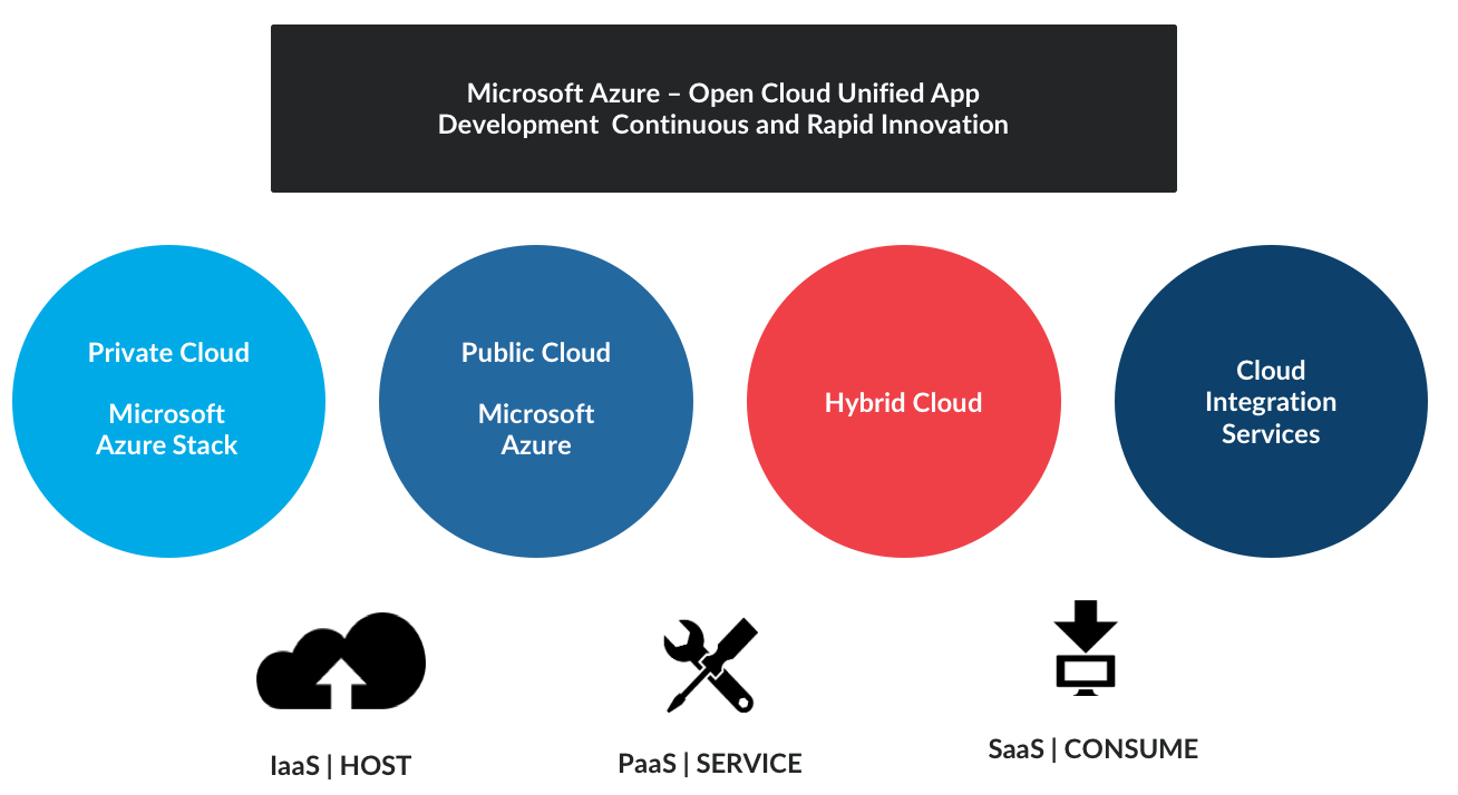 Microsoft�s cloud solution