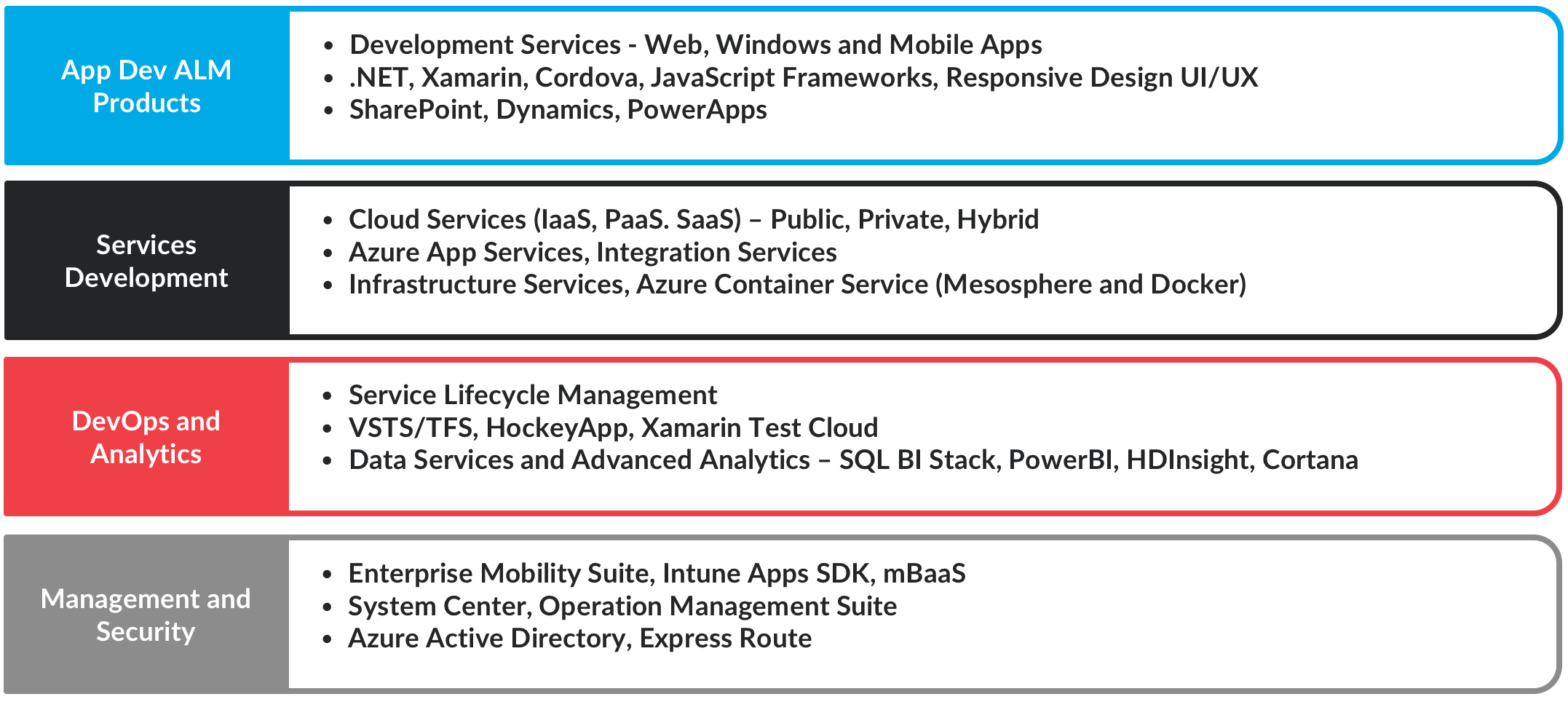 microsoft Service Offerings
