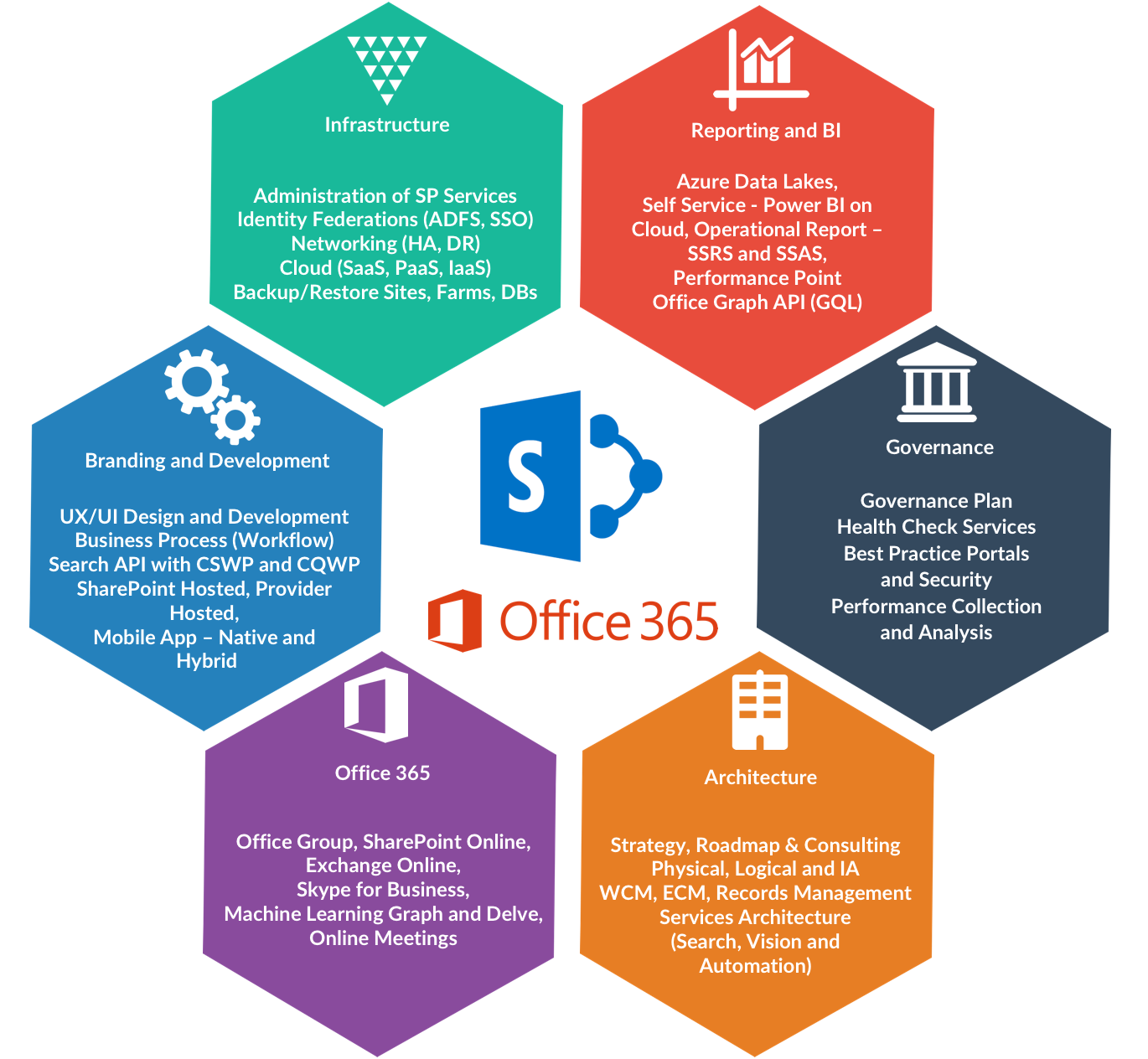logical office 365