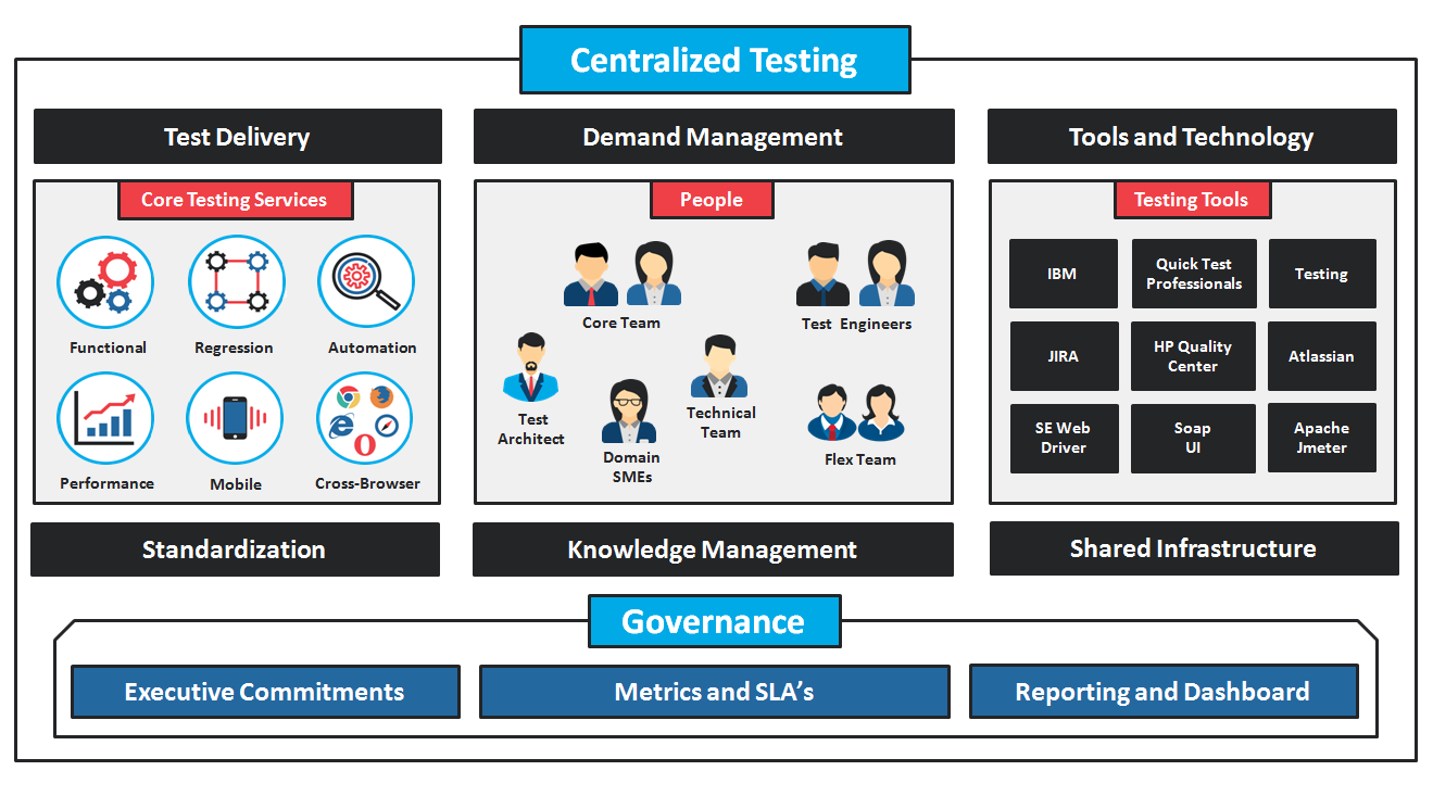 managed testing